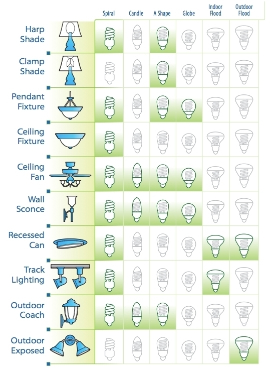 type of lighting fixtures. sustainability and lighting a better way use dimmers type of fixtures